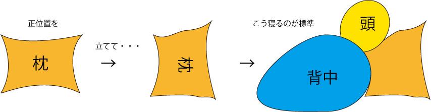 sasayanmakura