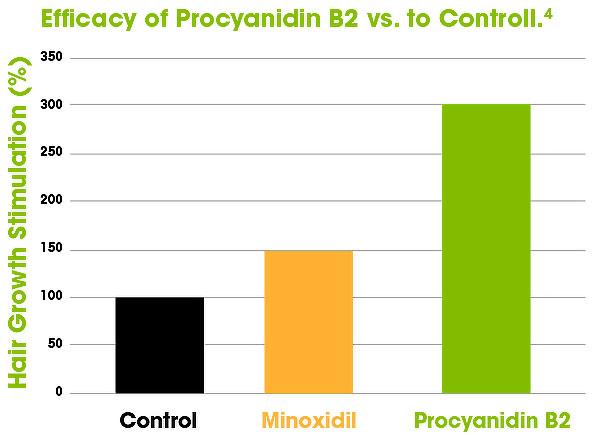 procyanidin (2)