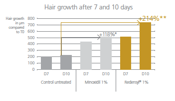 Increase-of-hair-follicle